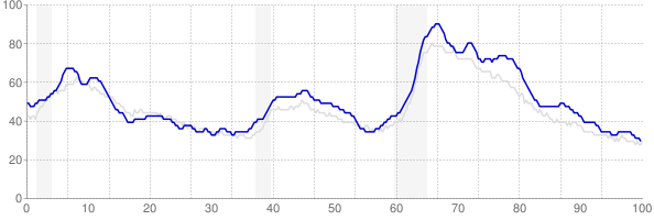 Illinois monthly unemployment rate chart from 1990 to December 2019